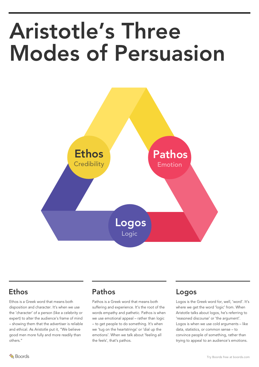 Boords rhetorical triangle modes of persuasion thumbnail