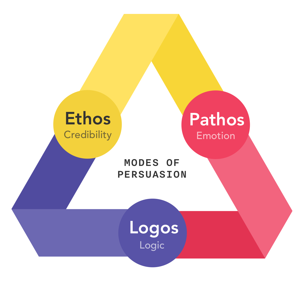 Modes of Persuasion: Ethos, Pathos, Logos